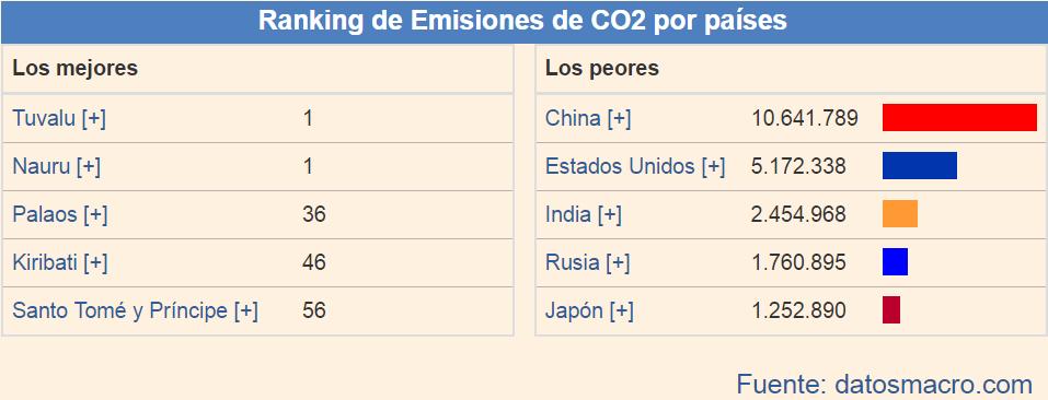 2017-06-14 11_15_46-¿Cuáles son los países más contaminantes_